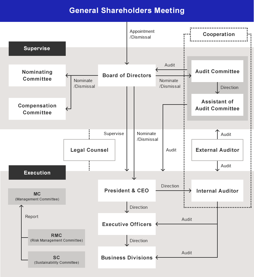 Diagram of Corporate Governance System
